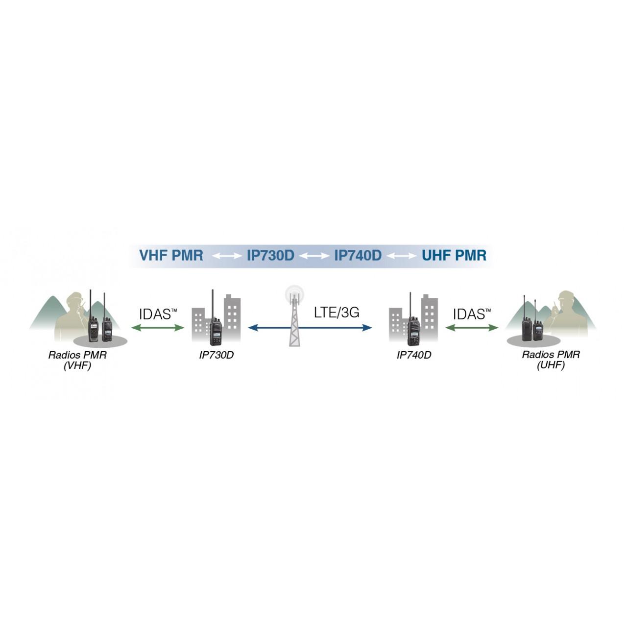 IP730D SERIE  - ICOM