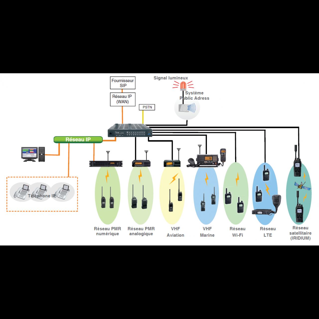 Interconnexion reseaux communication tiers