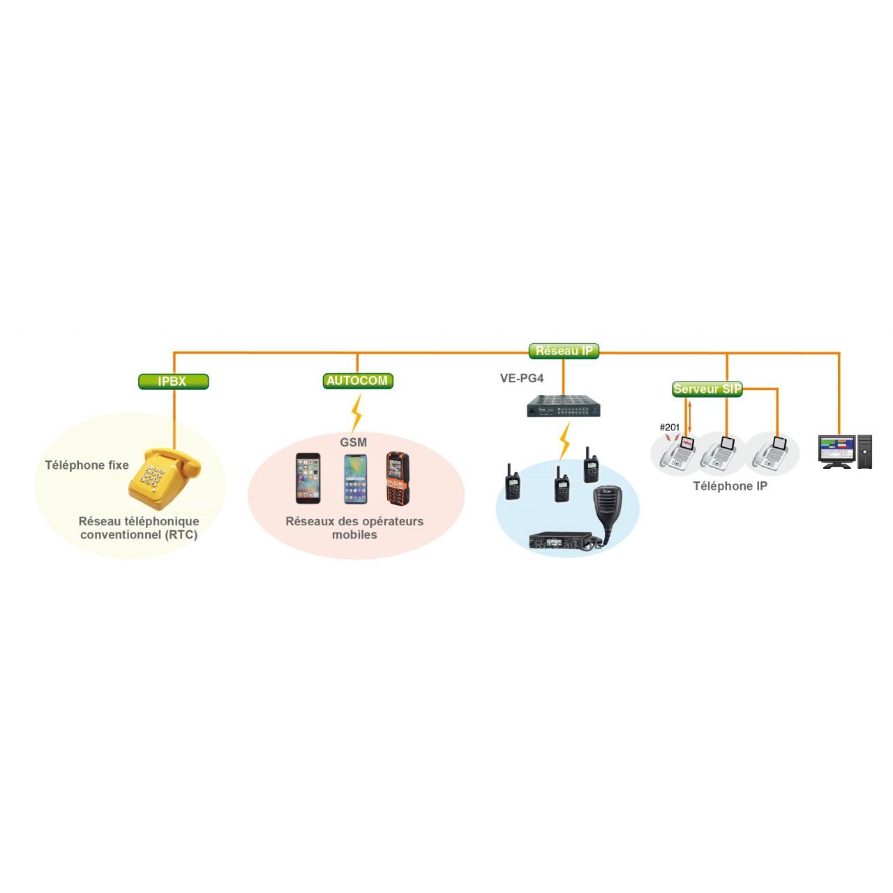 """Mode """"passerelle"""" : Interconnexion avec réseaux téléphoniques"""