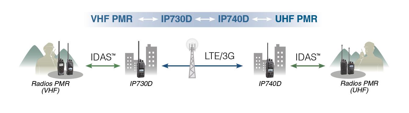 dessin-ip730d-01 LTE ICOM