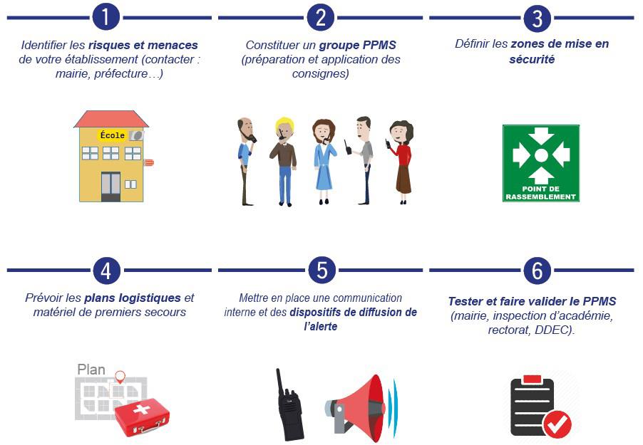 mise-en-place-ppms Mise en oeuvre du PPMS ICOM