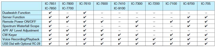 compatibilite-logiciel-amateur Amateur ICOM