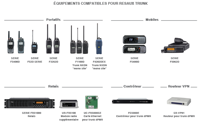 compatibles trunk Focus TRUNK ICOM